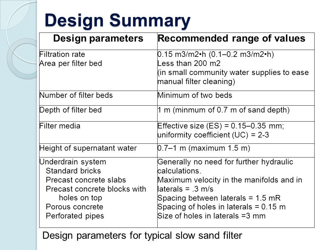 Design Summary Design parameters Recommended range of values