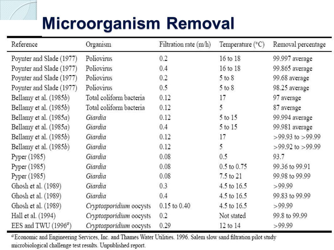 Microorganism Removal