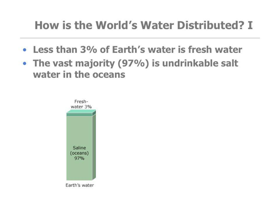 TEACHER GUIDELINES: Slides 3, 4, and 5 show the distribution of water globally. Many students do not know that most of the world's water is salt water (undrinkable and/or unusable for agriculture). The green box shows a graphical depiction of the amount of fresh water relative to salt water, globally.