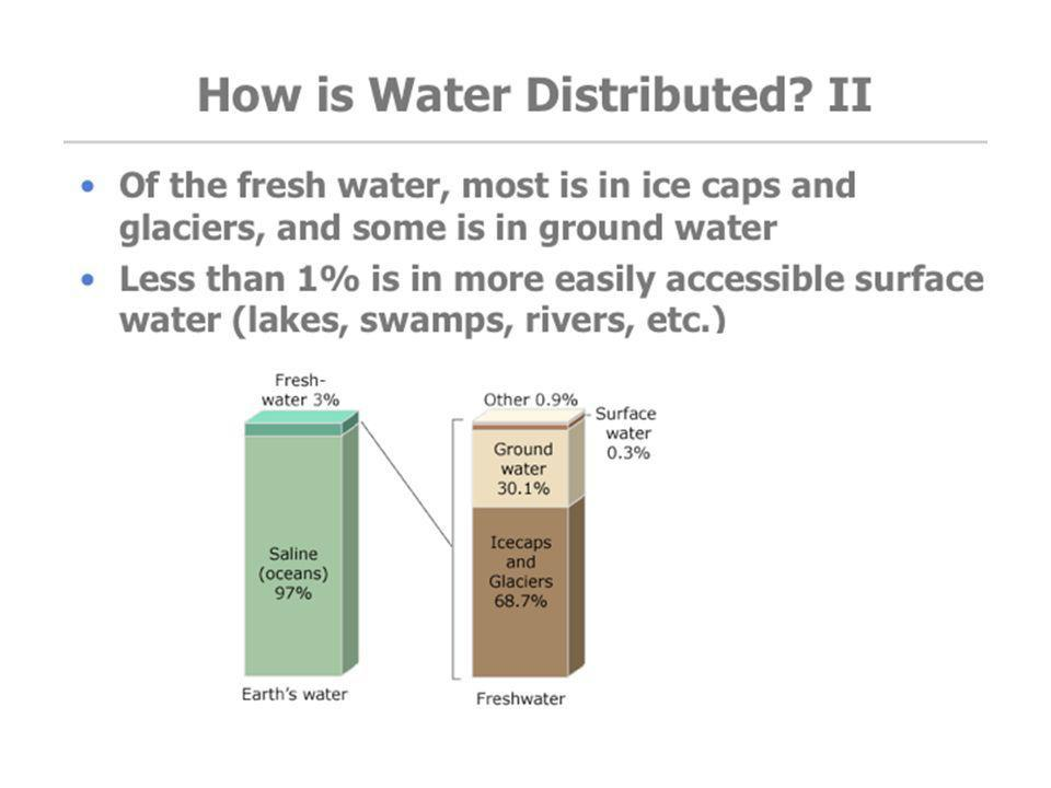 TEAHCER GUIDELINES: This slide shows that the majority of fresh water available is in ice caps and glaciers, more than 75 times as much fresh water is stored as ice than is available in lakes and rivers.