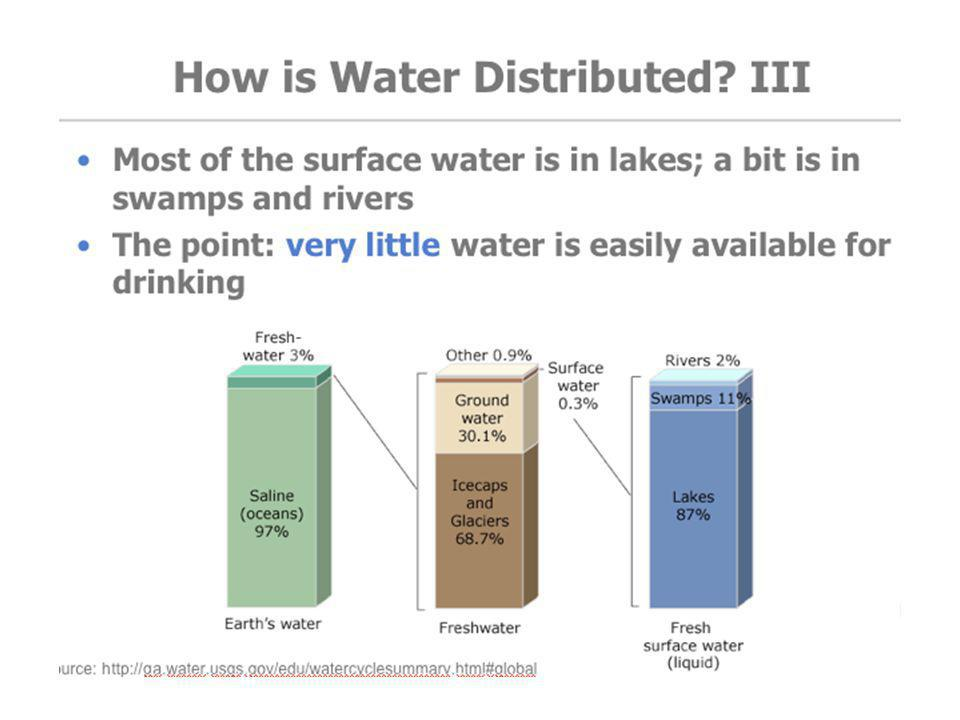 TEACHER GUIDELINES: This slide shows where surface water is stored – mostly lakes.