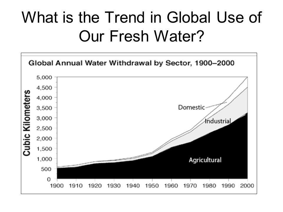 What is the Trend in Global Use of Our Fresh Water