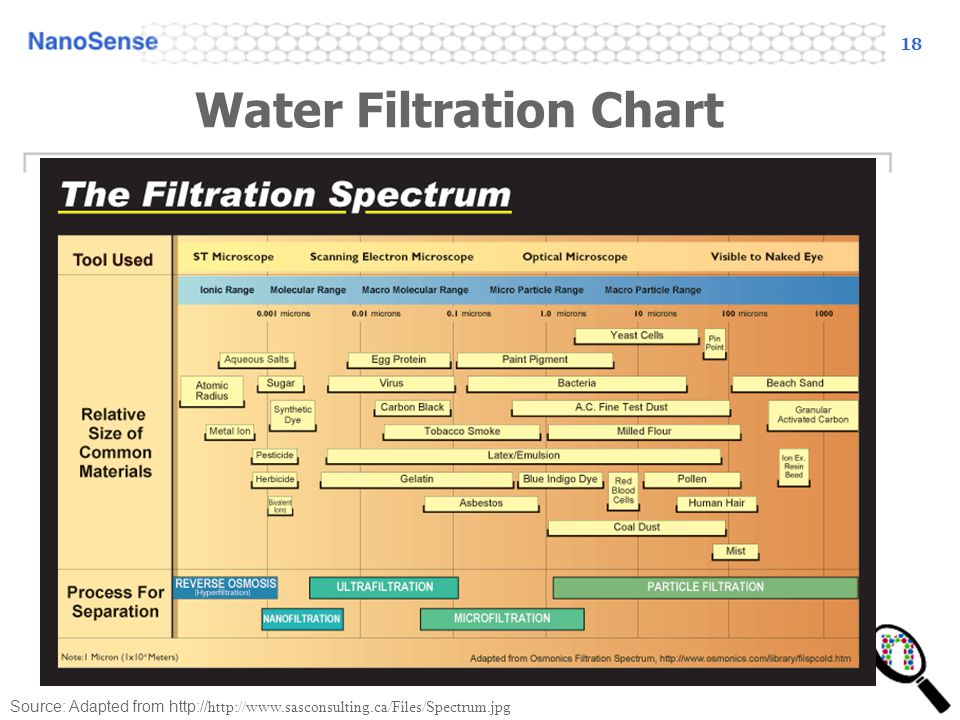 Water Filtration Chart