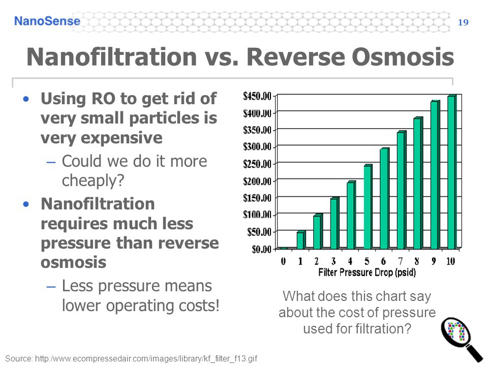 Nanofiltration vs. Reverse Osmosis