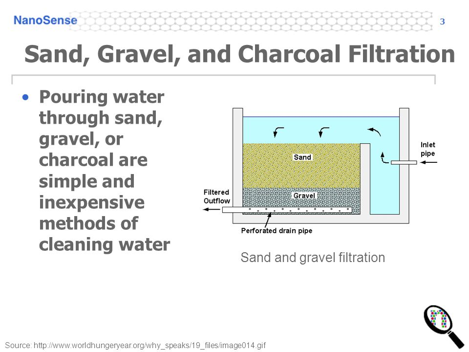 Sand, Gravel, and Charcoal Filtration