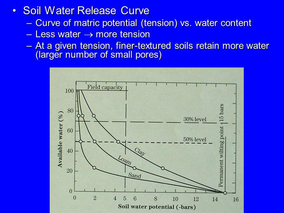 Soil Water Release Curve