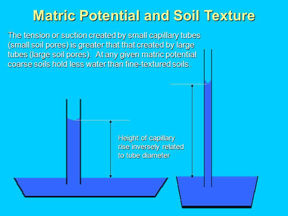 Matric Potential and Soil Texture