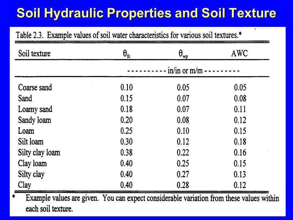 Soil Hydraulic Properties and Soil Texture