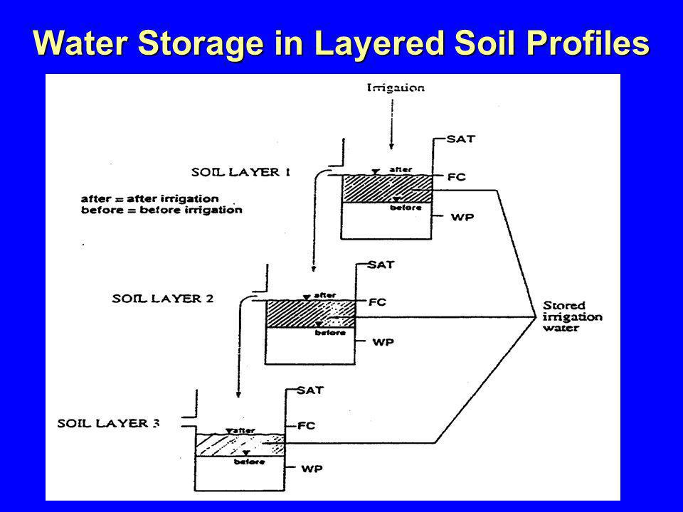 Water Storage in Layered Soil Profiles