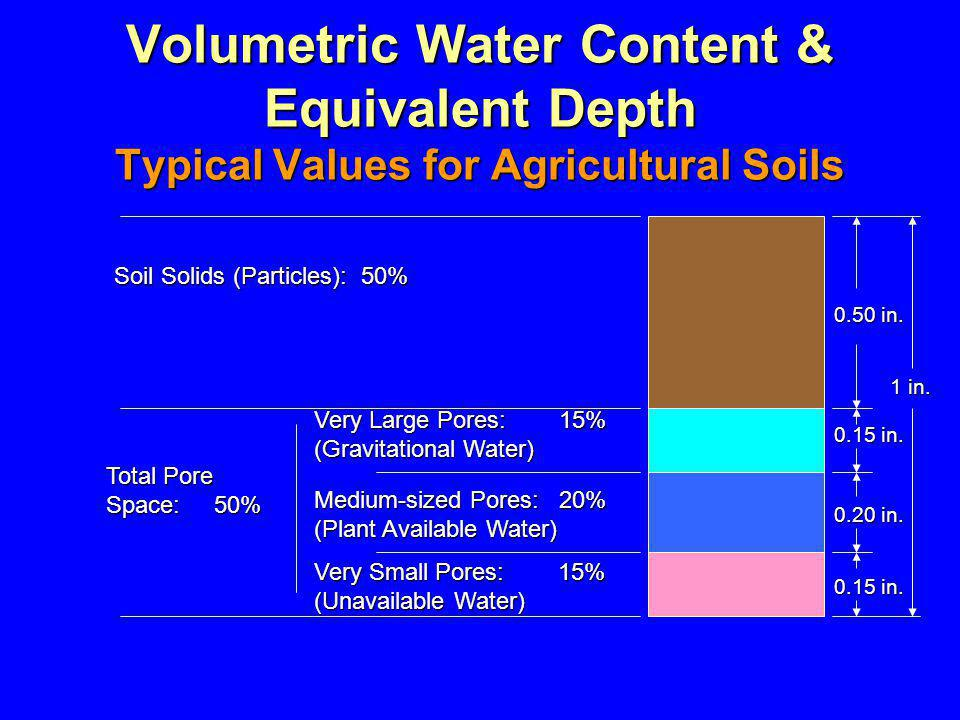 Volumetric Water Content & Equivalent Depth Typical Values for Agricultural Soils