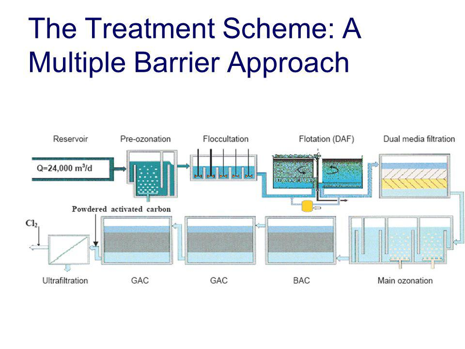 The Treatment Scheme: A Multiple Barrier Approach