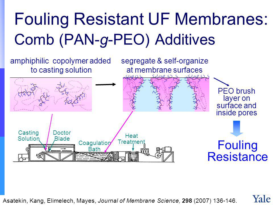 Fouling Resistant UF Membranes: Comb (PAN-g-PEO) Additives