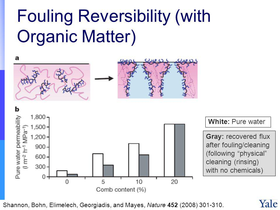 Fouling Reversibility (with Organic Matter)
