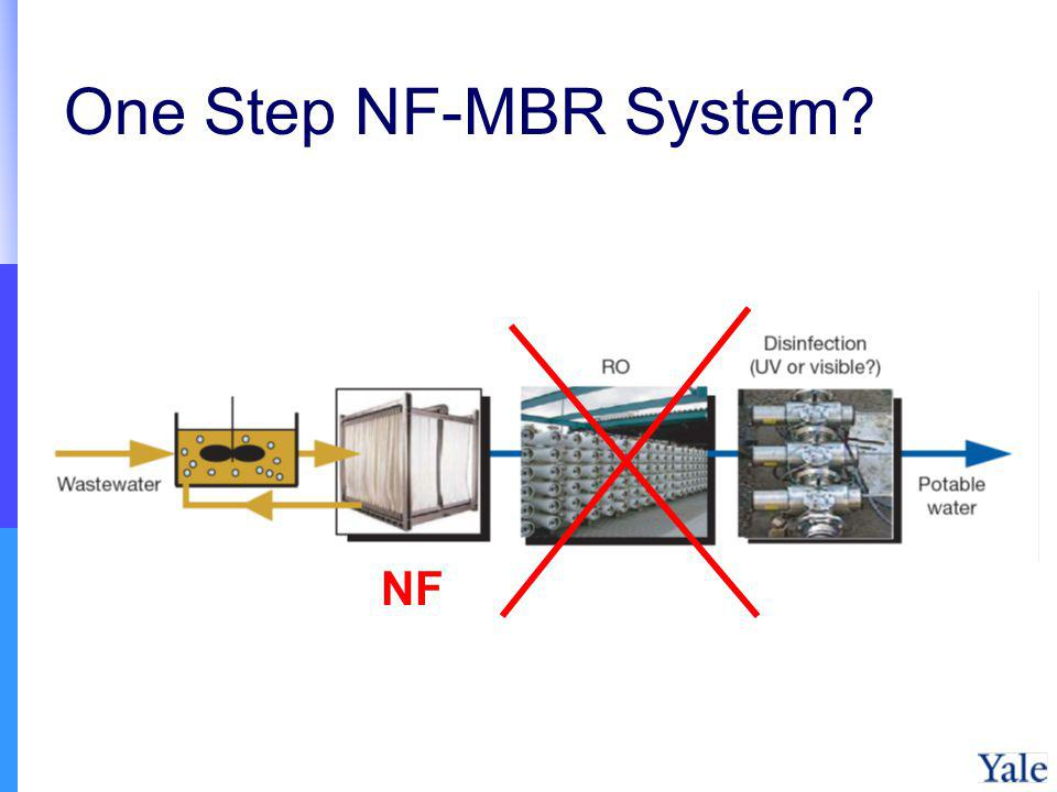 One Step NF-MBR System NF