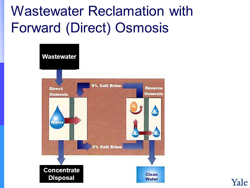 Wastewater Reclamation with Forward (Direct) Osmosis
