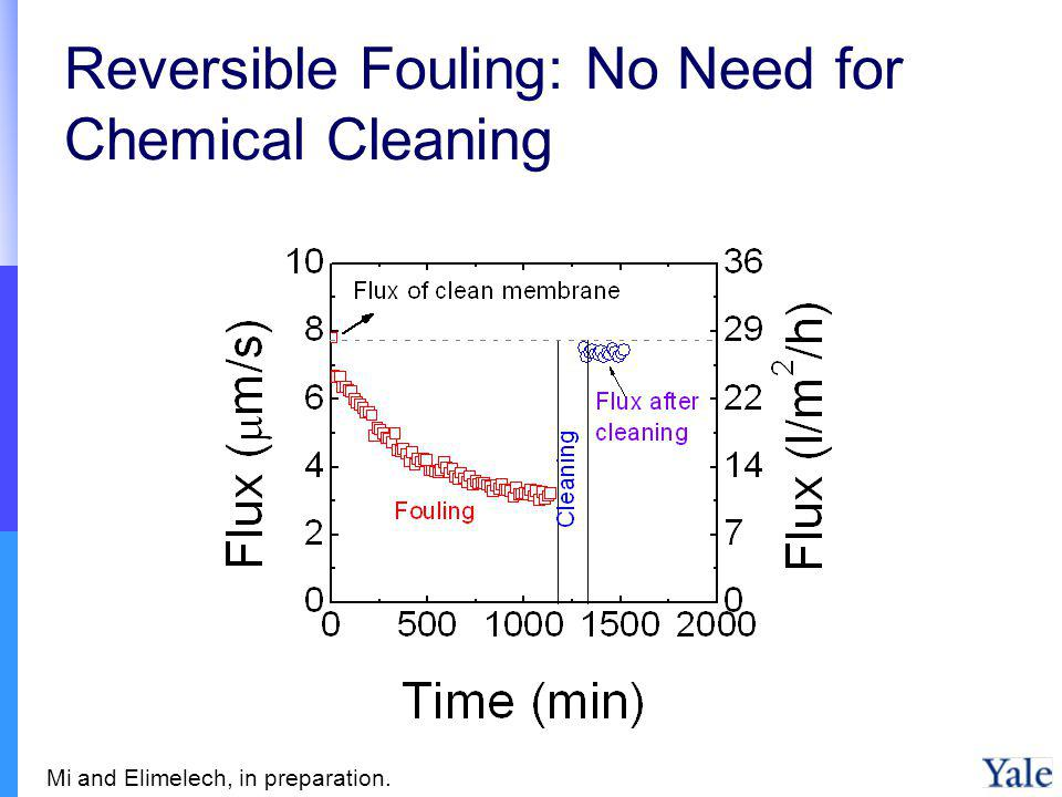 Reversible Fouling: No Need for Chemical Cleaning