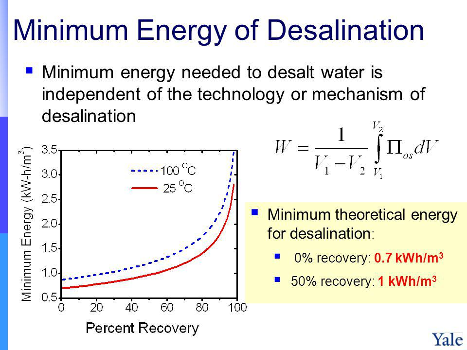 Minimum Energy of Desalination