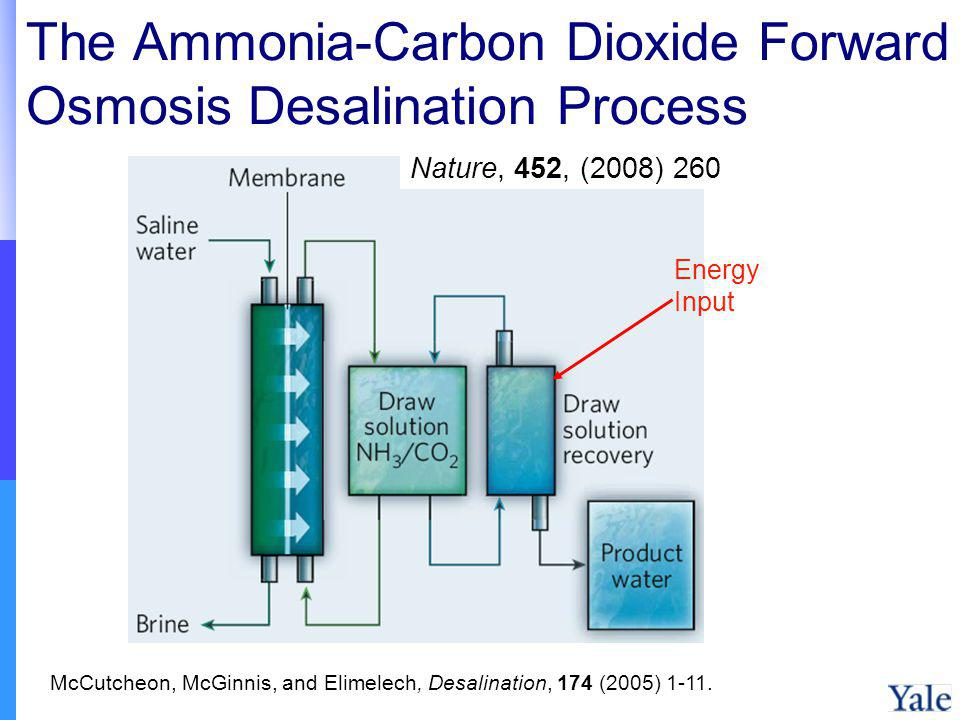 The Ammonia-Carbon Dioxide Forward Osmosis Desalination Process