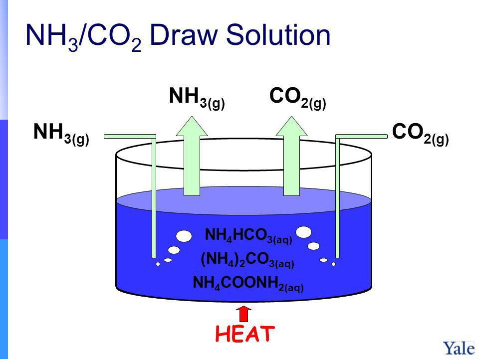 NH3/CO2 Draw Solution NH3(g) CO2(g) NH3(g) CO2(g) HEAT NH4HCO3(aq)