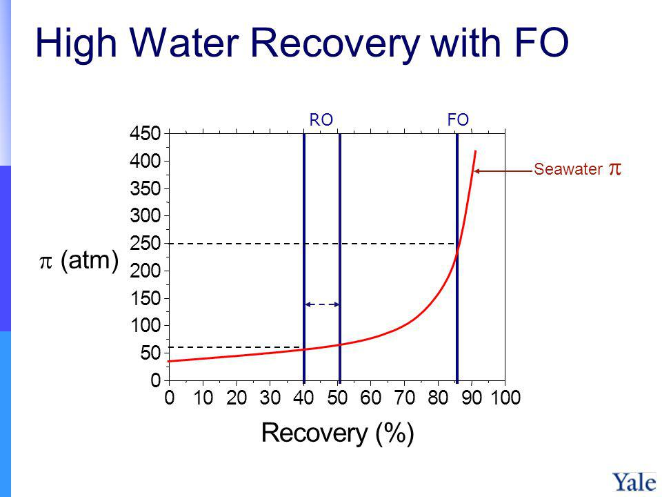 High Water Recovery with FO