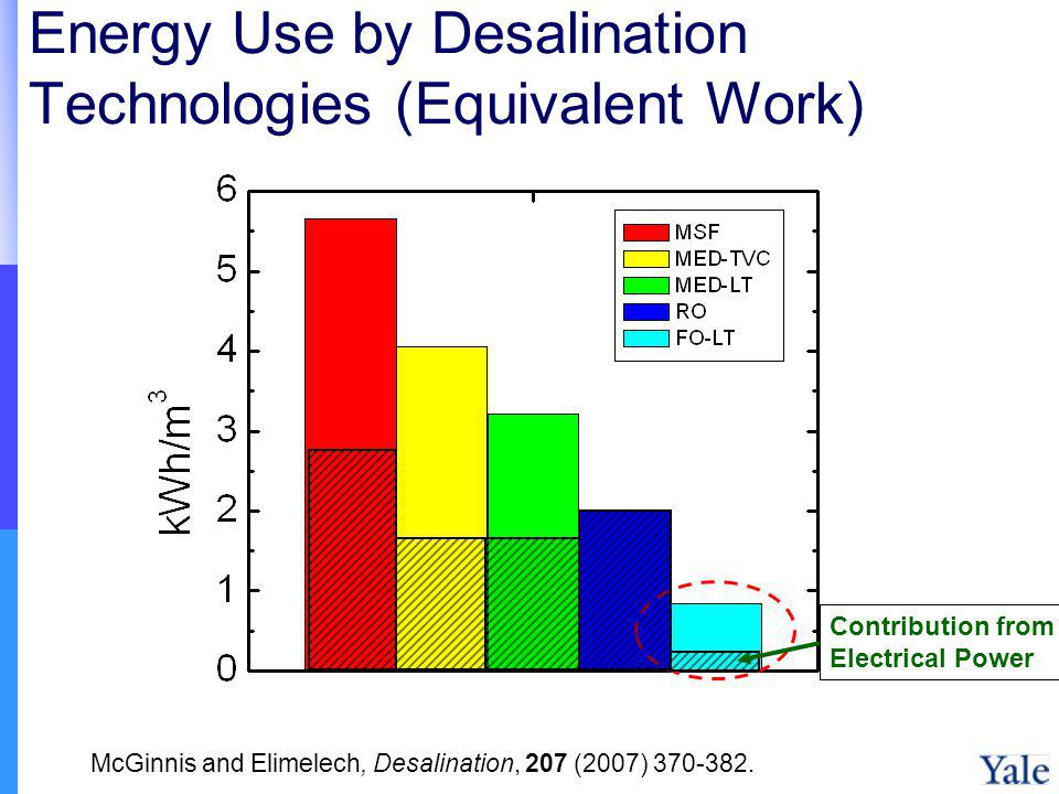 Energy Use by Desalination Technologies (Equivalent Work)
