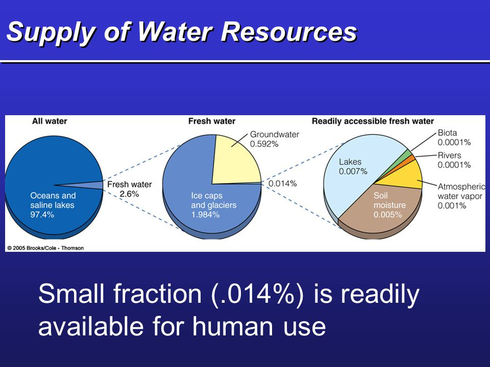overutilization of water resources This candidate conservation agreement with assurances water quality and loss of water resources overutilization for commercial.