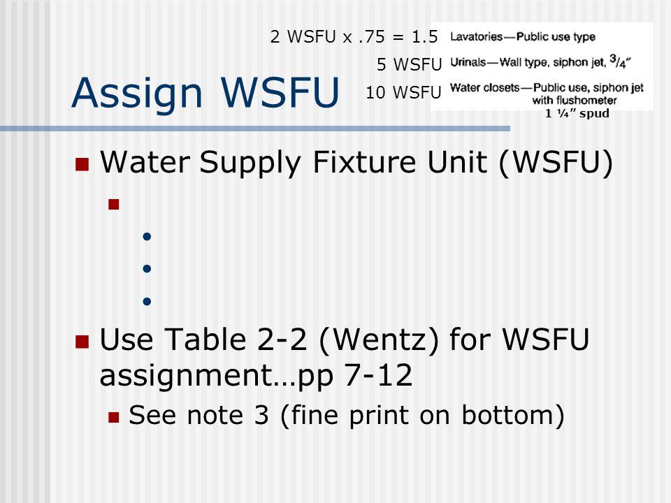 Assign WSFU Water Supply Fixture Unit (WSFU)