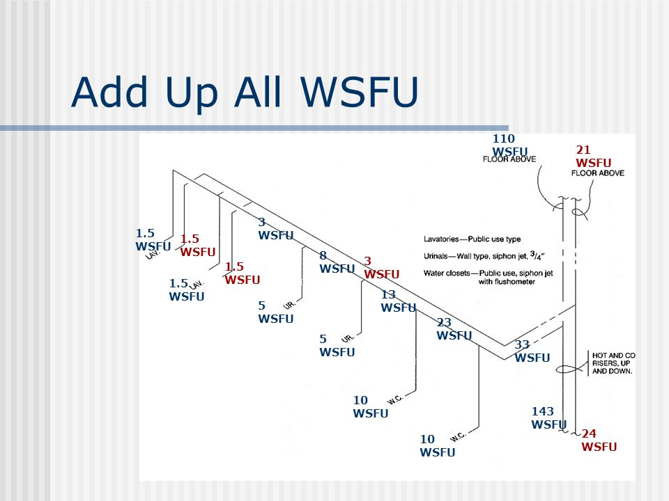 Add Up All WSFU 110 WSFU 21 WSFU 3 WSFU 1.5 WSFU 1.5 WSFU 8 WSFU