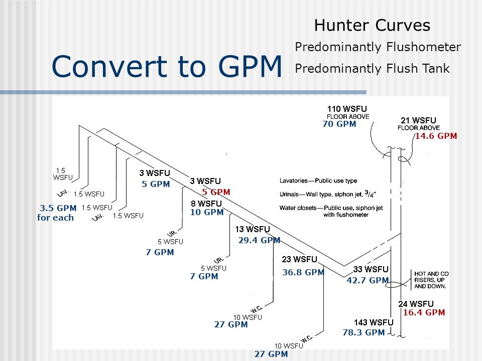 Convert to GPM Hunter Curves Predominantly Flushometer