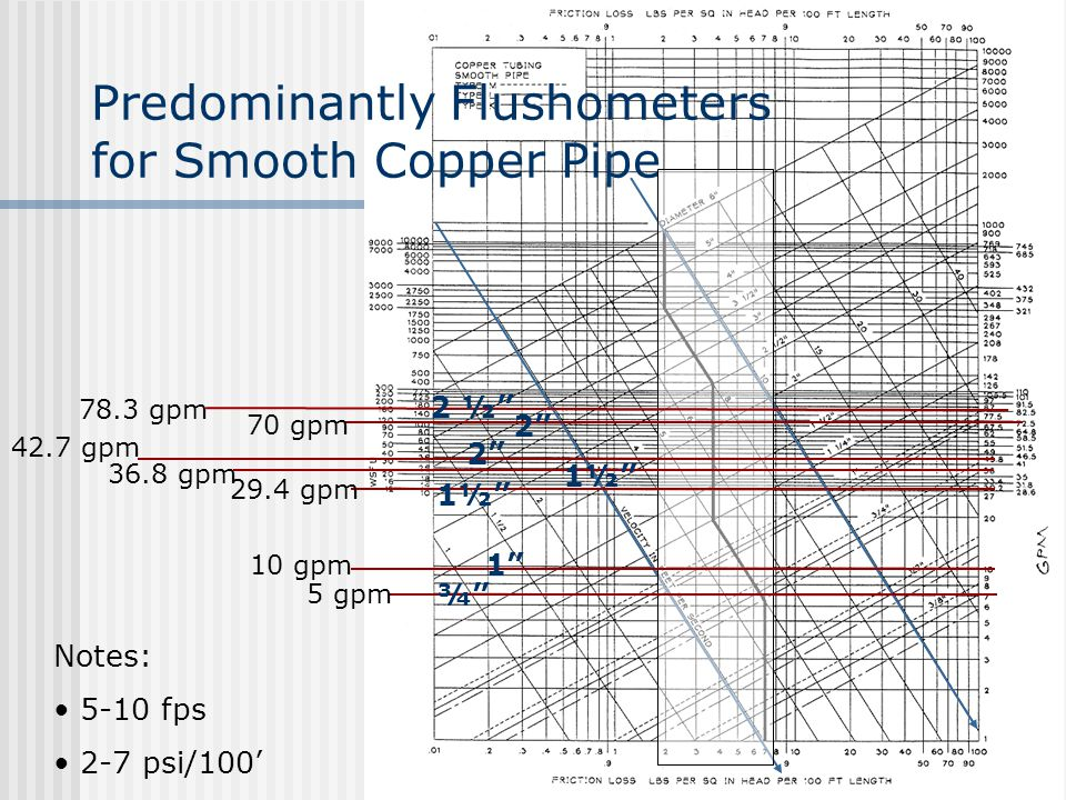 Predominantly Flushometers for Smooth Copper Pipe
