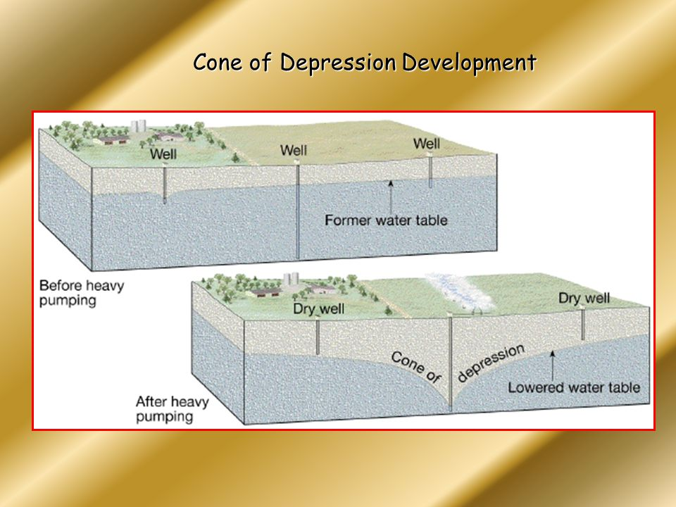 Cone of Depression Development
