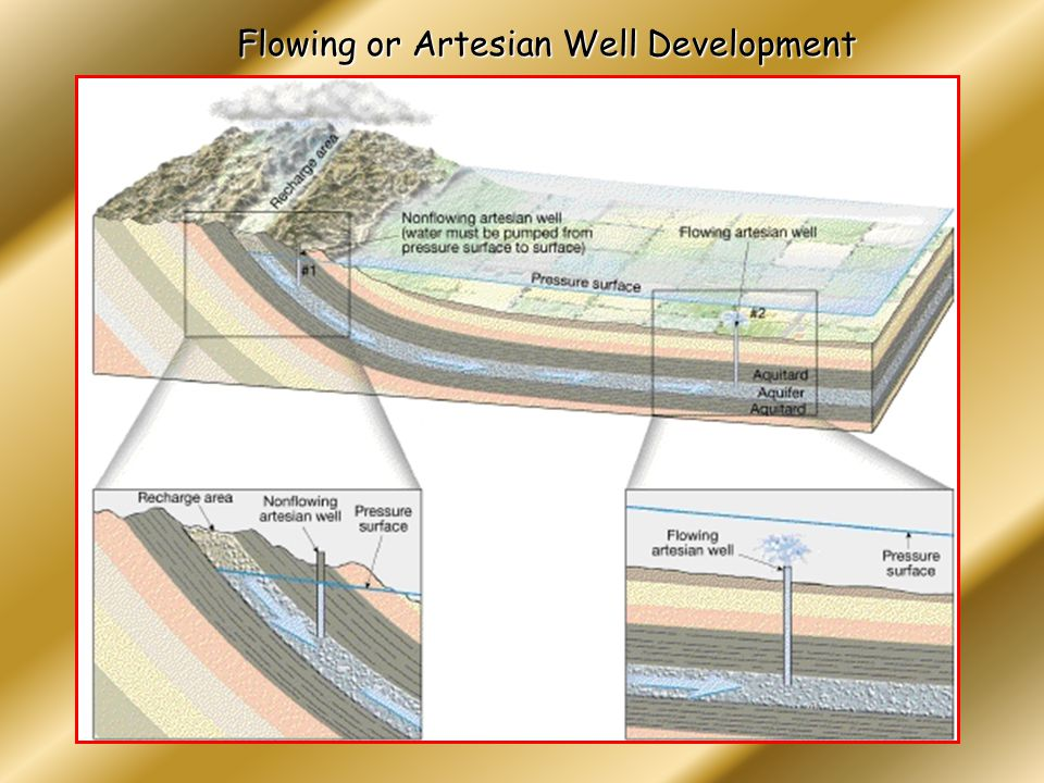 Flowing or Artesian Well Development