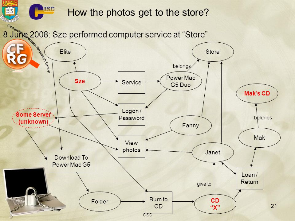 How the photos get to the store