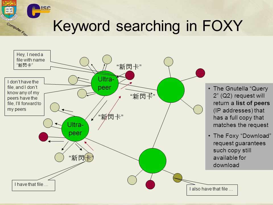 Keyword searching in FOXY