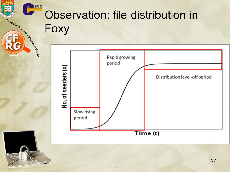Observation: file distribution in Foxy