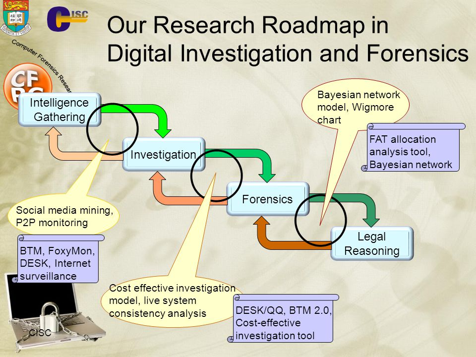 Our Research Roadmap in Digital Investigation and Forensics