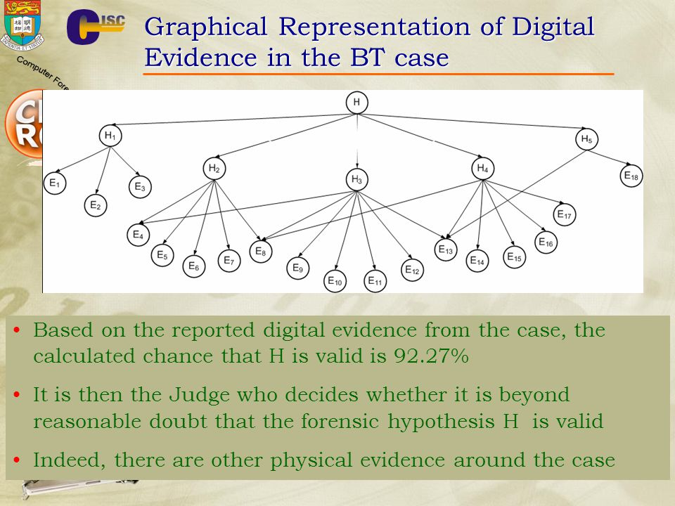 Graphical Representation of Digital Evidence in the BT case