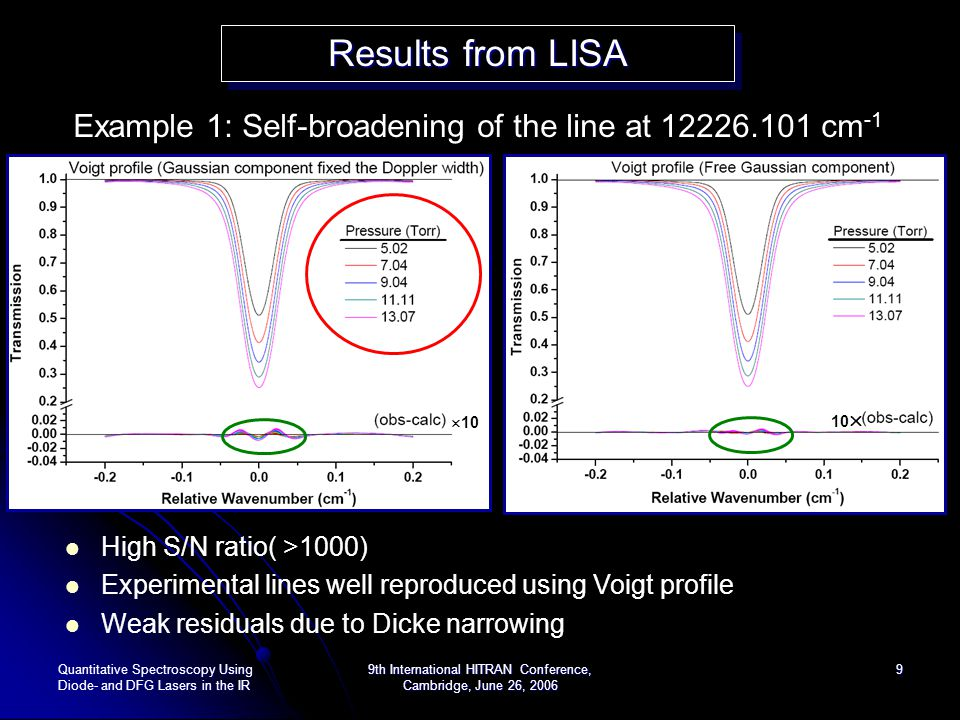 Results from LISA Example 1: Self-broadening of the line at 12226.101 cm-1. 10. 10 High S/N ratio( >1000)