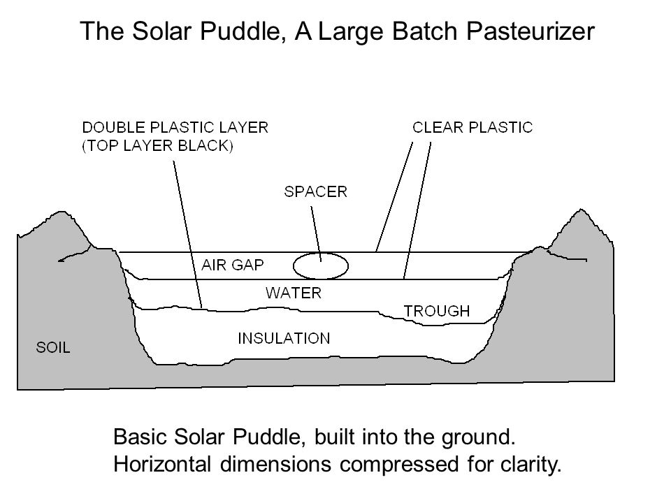 The Solar Puddle, A Large Batch Pasteurizer
