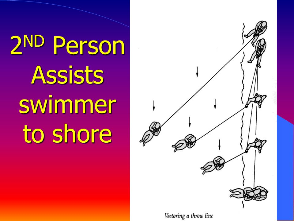 2ND Person Assists swimmer to shore