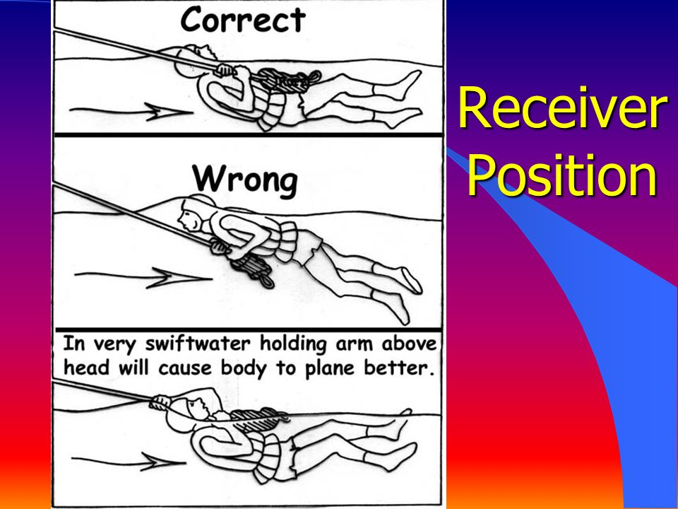 Receiver Position