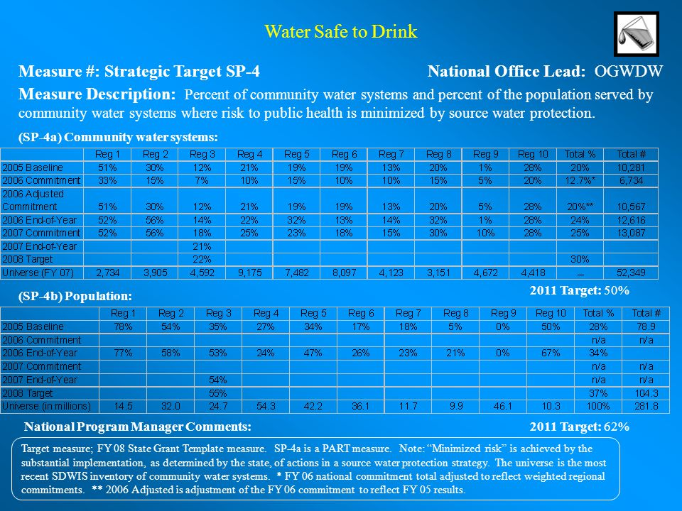 Water Safe to Drink Measure #: Strategic Target SP-4 National Office Lead: OGWDW.