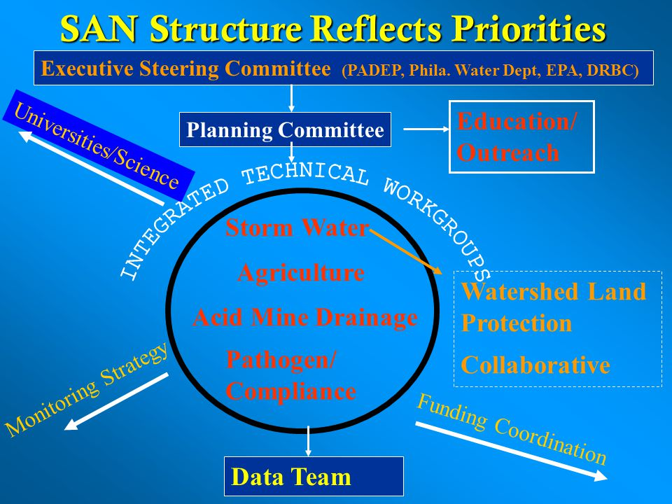 SAN Structure Reflects Priorities