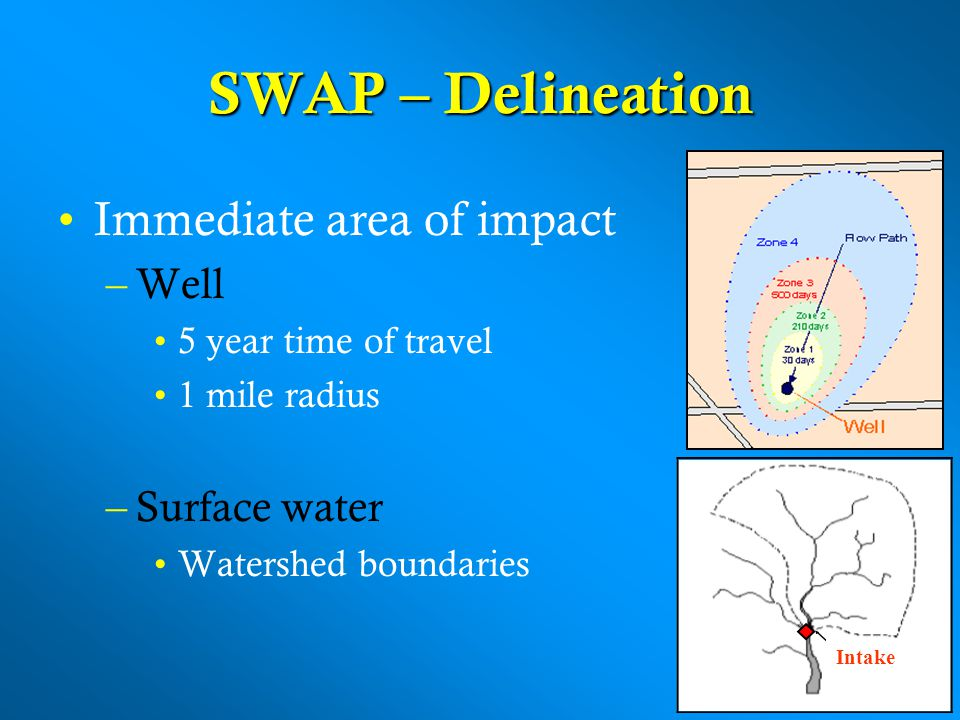 SWAP – Delineation Immediate area of impact Well Surface water
