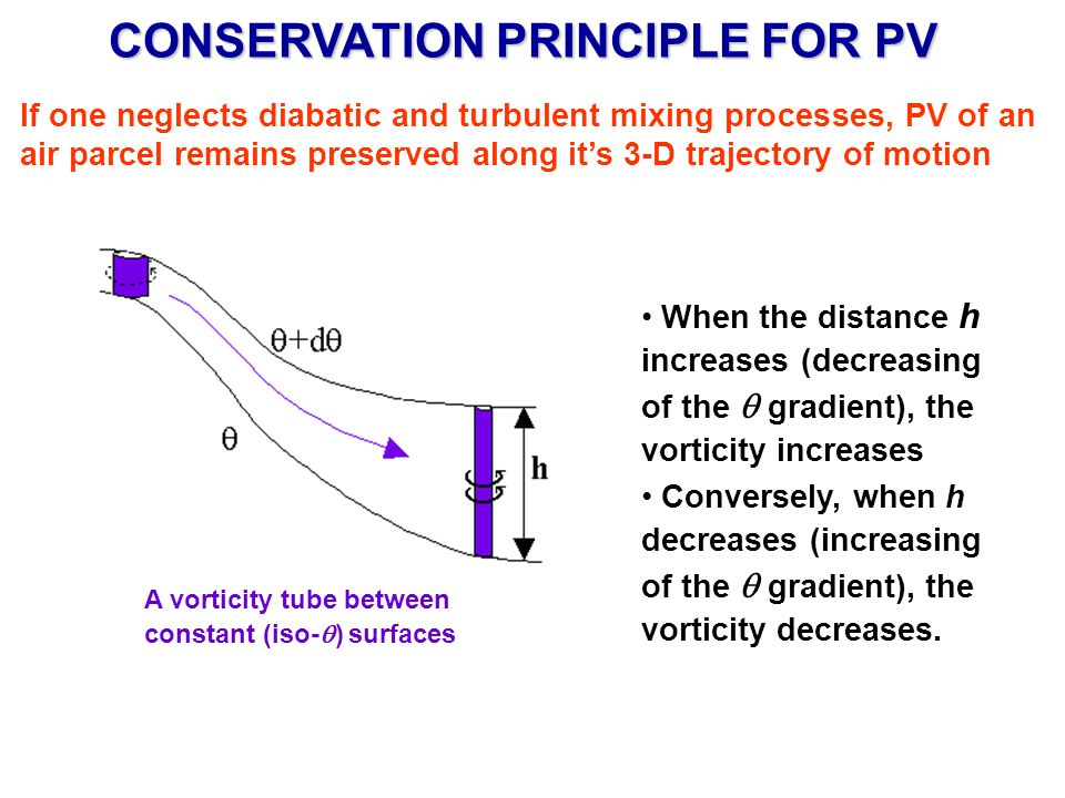 CONSERVATION PRINCIPLE FOR PV