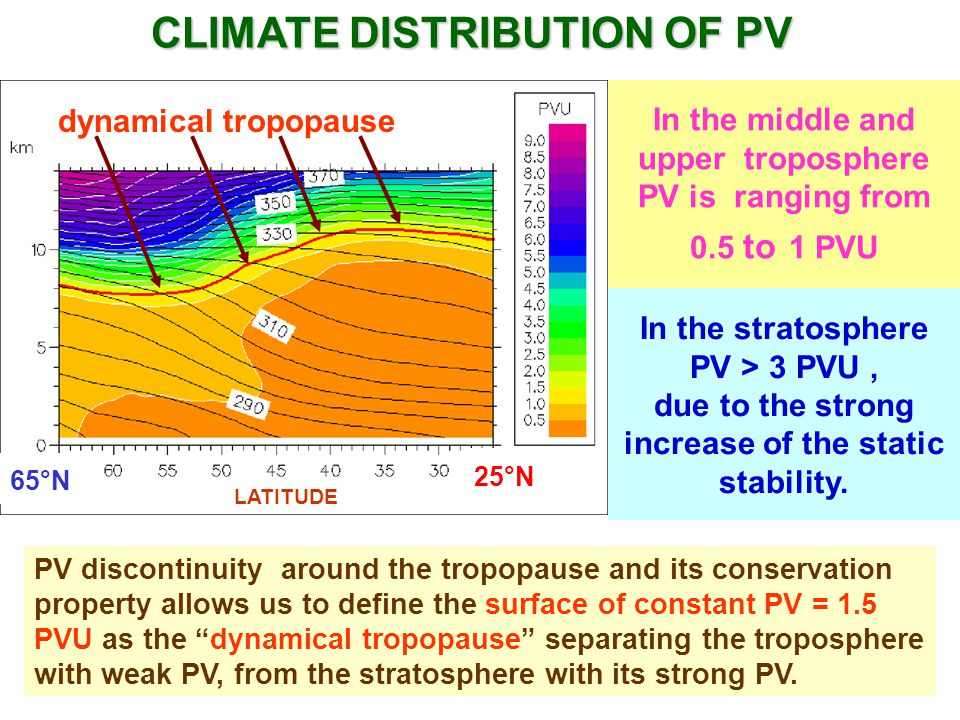 CLIMATE DISTRIBUTION OF PV