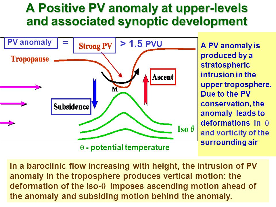 A Positive PV anomaly at upper-levels and associated synoptic development