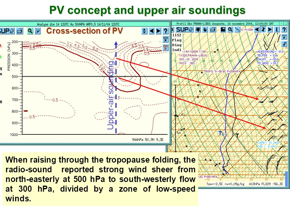 PV concept and upper air soundings