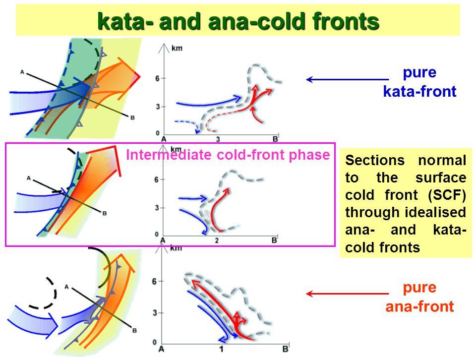 kata- and ana-cold fronts