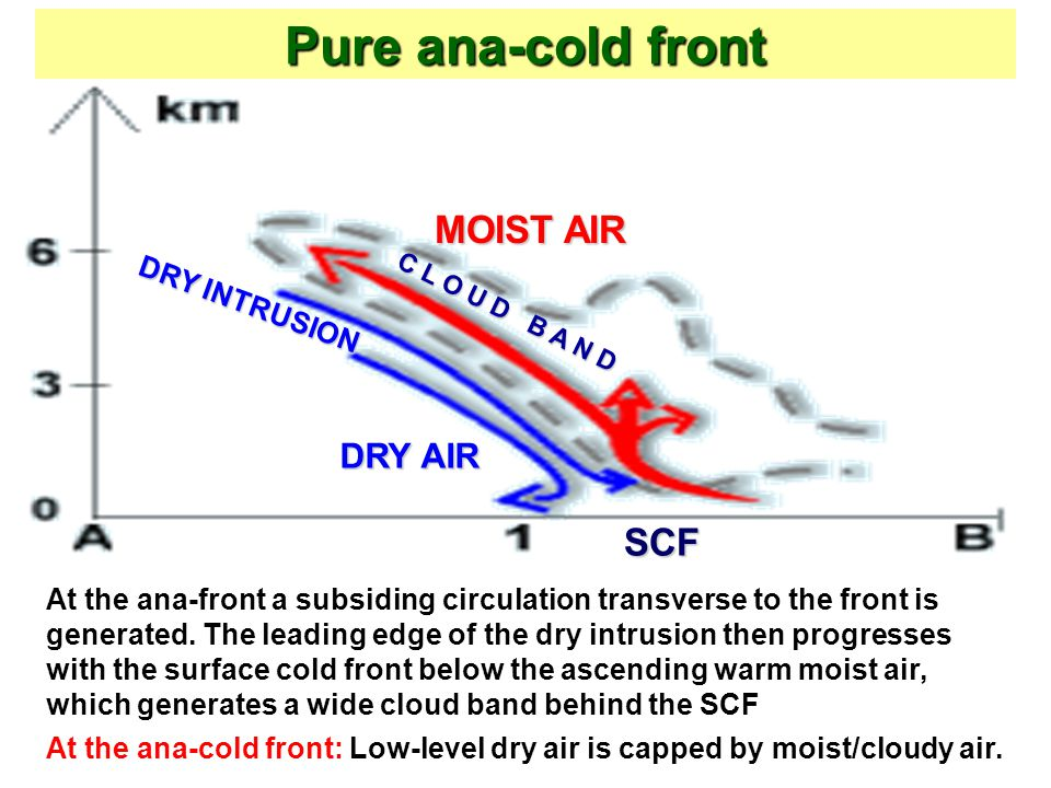 Pure ana-cold front MOIST AIR SCF DRY AIR DRY INTRUSION